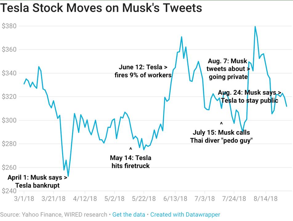 Tesla stocks